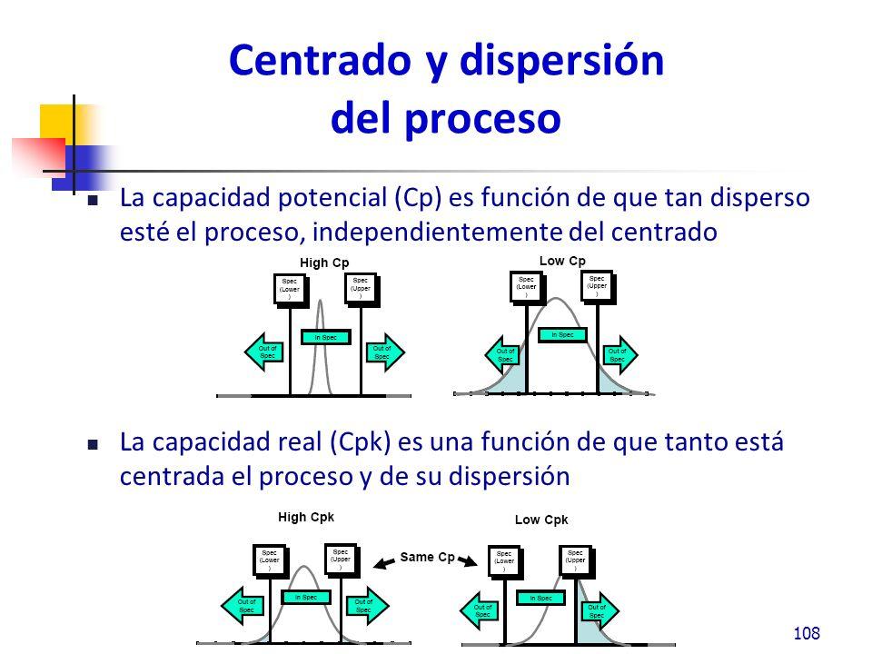 Centrado y dispersión del proceso