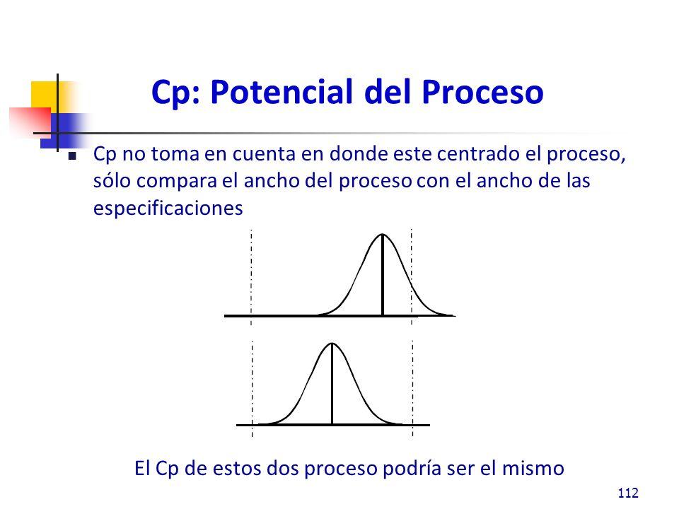 Cp: Potencial del Proceso