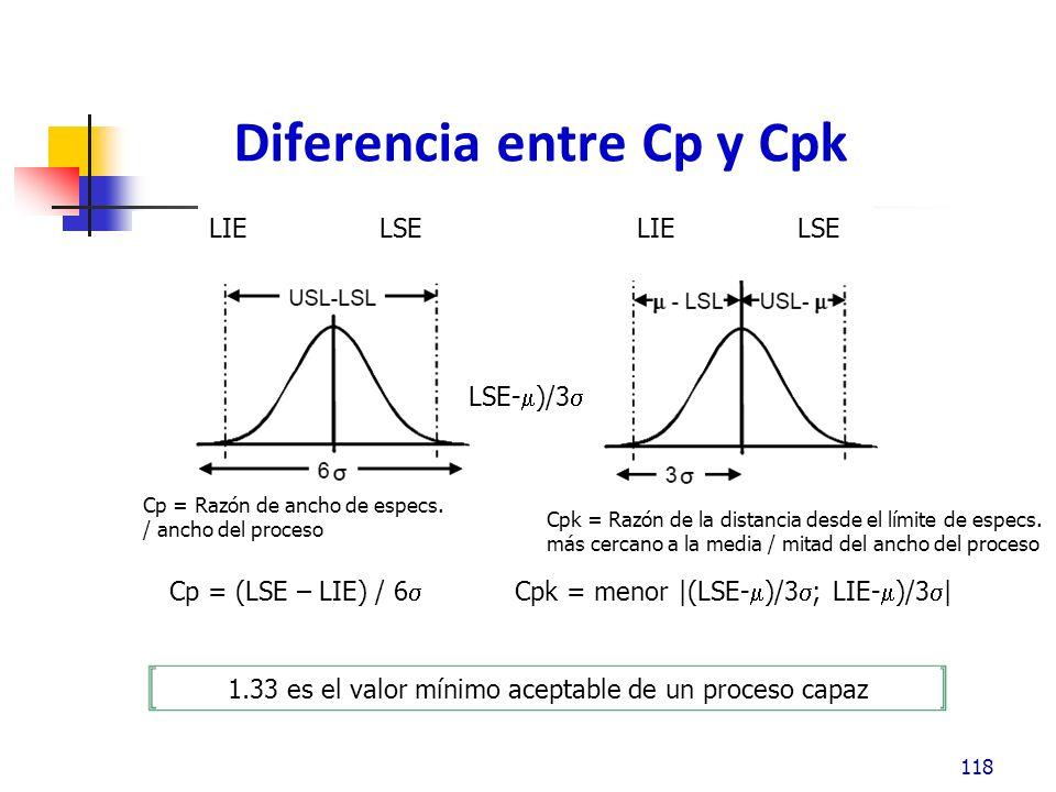 Diferencia entre Cp y Cpk
