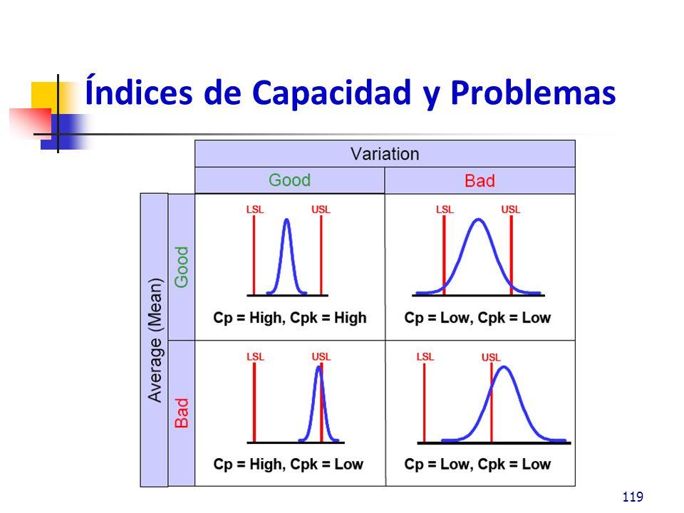 Índices de Capacidad y Problemas