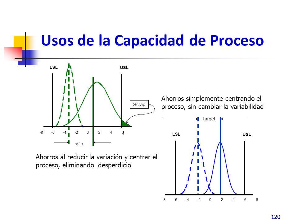 Usos de la Capacidad de Proceso