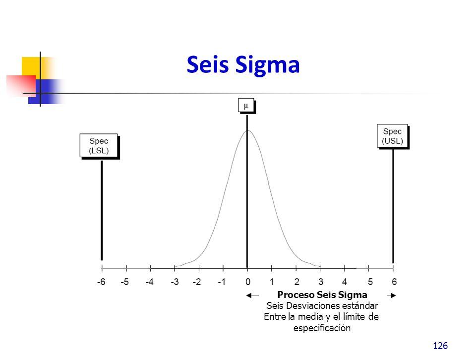 Seis Sigma Proceso Seis Sigma Seis Desviaciones estándar