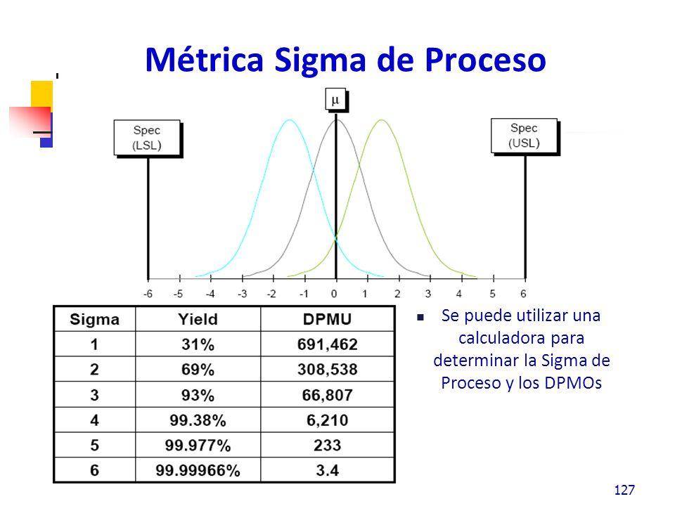 Métrica Sigma de Proceso