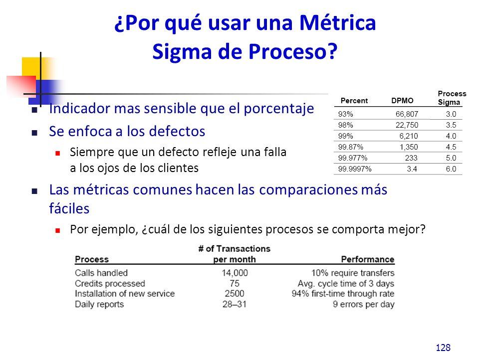 ¿Por qué usar una Métrica Sigma de Proceso