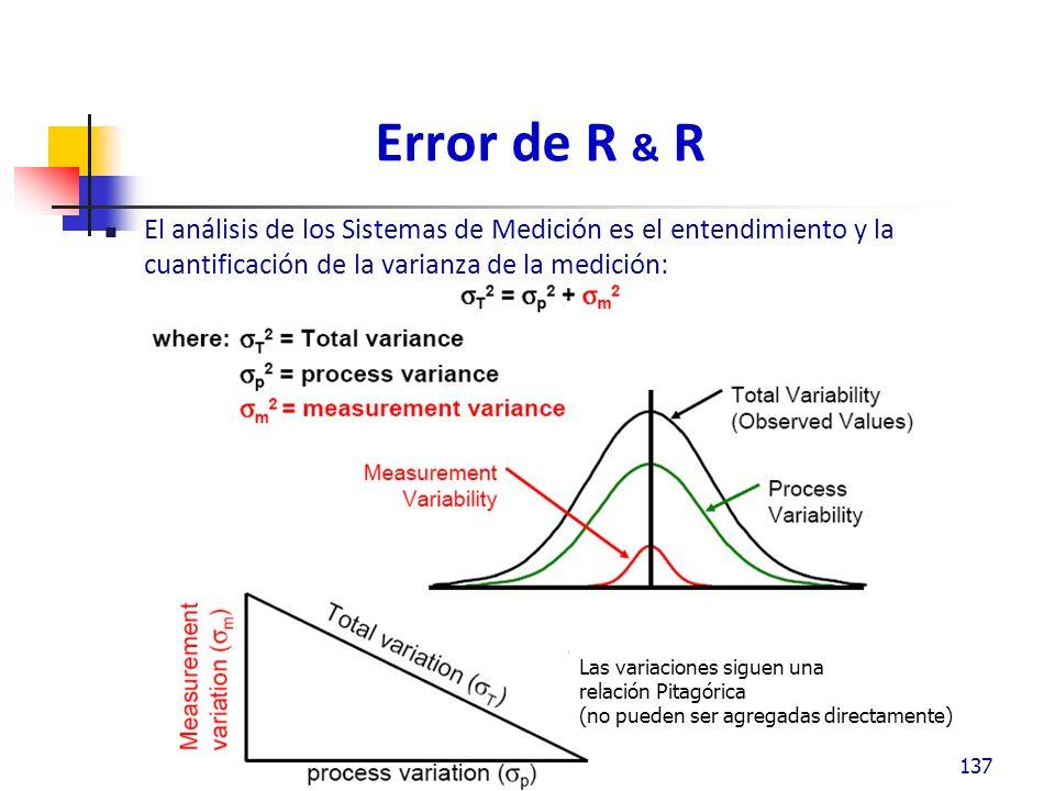 Error de R & R El análisis de los Sistemas de Medición es el entendimiento y la cuantificación de la varianza de la medición:
