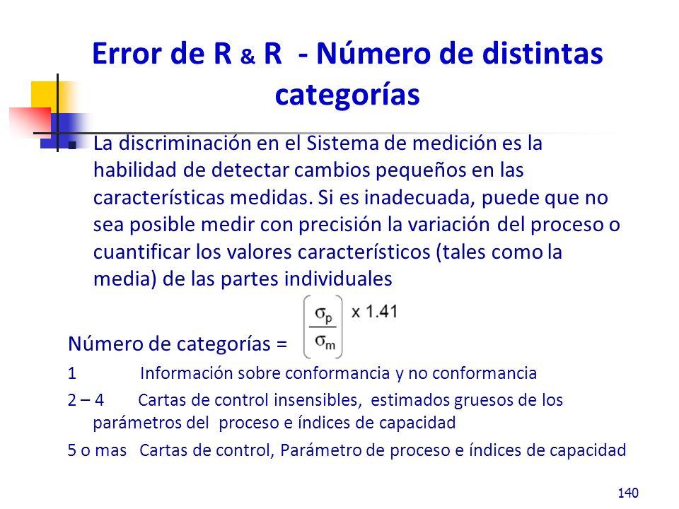 Error de R & R - Número de distintas categorías