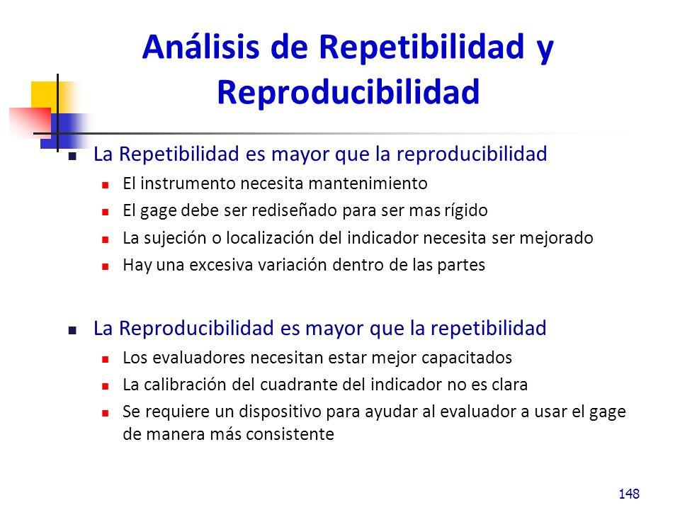 Análisis de Repetibilidad y Reproducibilidad