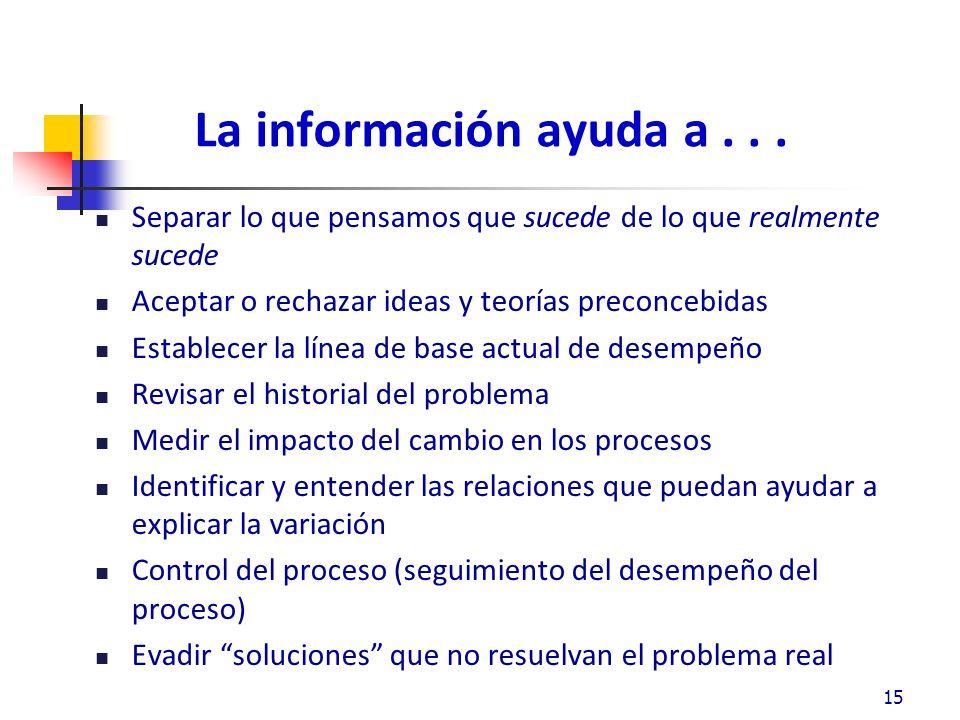 La información ayuda a . . . Separar lo que pensamos que sucede de lo que realmente sucede. Aceptar o rechazar ideas y teorías preconcebidas.