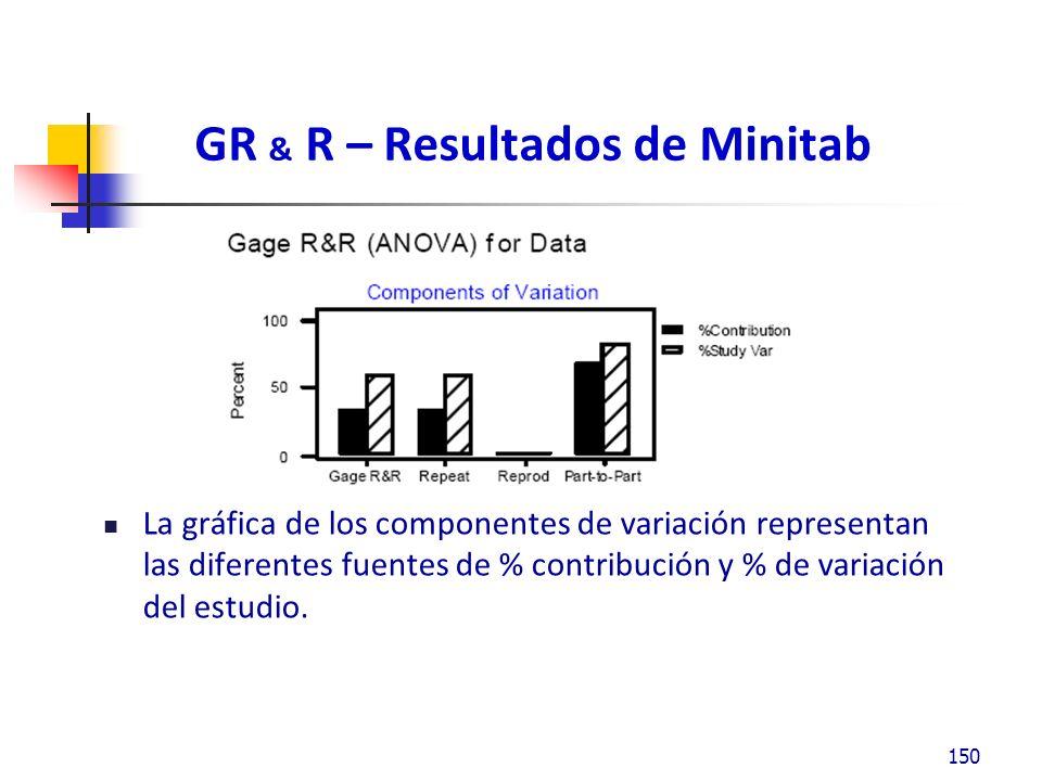 GR & R – Resultados de Minitab