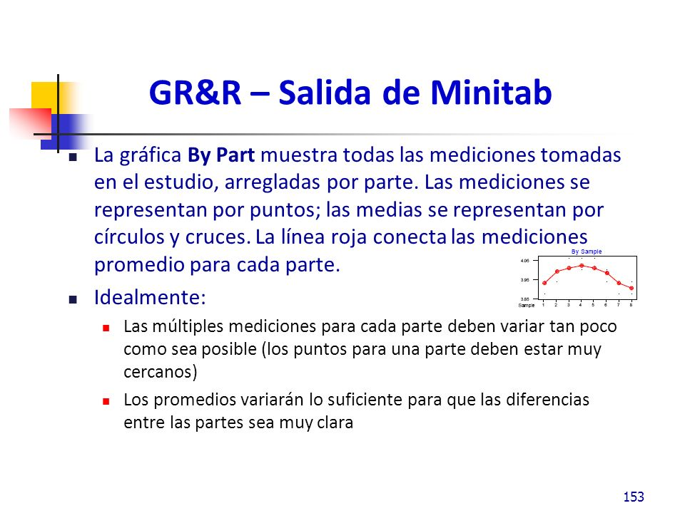 GR&R – Salida de Minitab