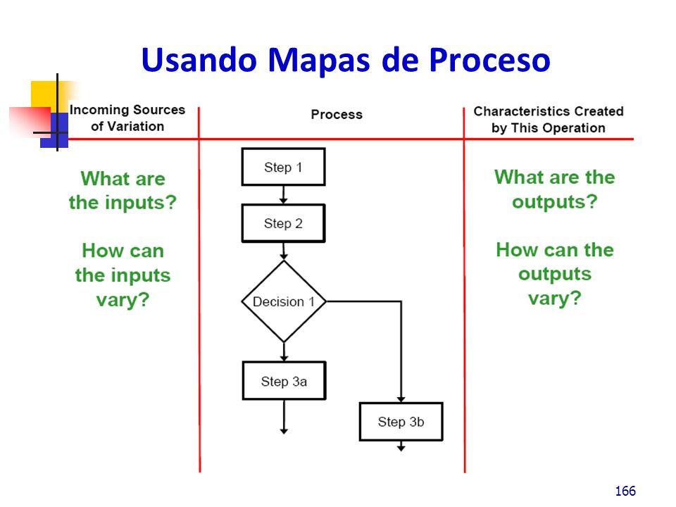 Usando Mapas de Proceso
