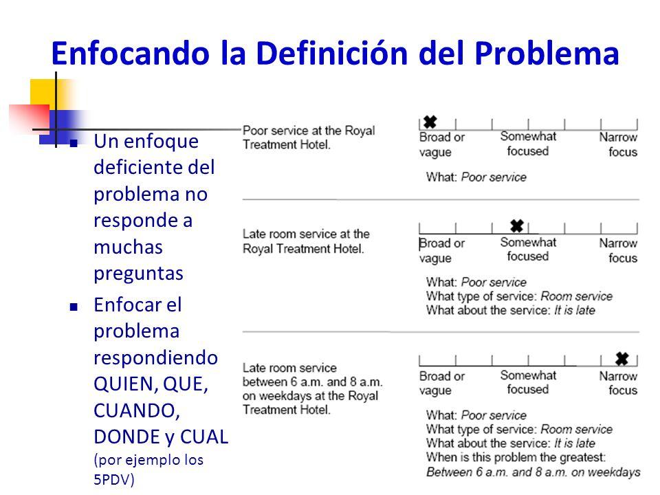 Enfocando la Definición del Problema