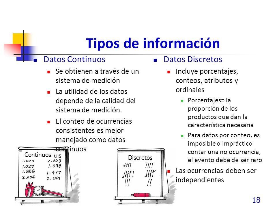 Tipos de información Datos Continuos Datos Discretos