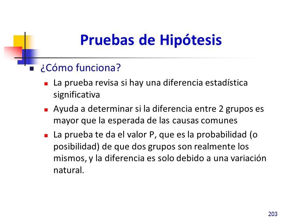 Pruebas de Hipótesis ¿Cómo funciona