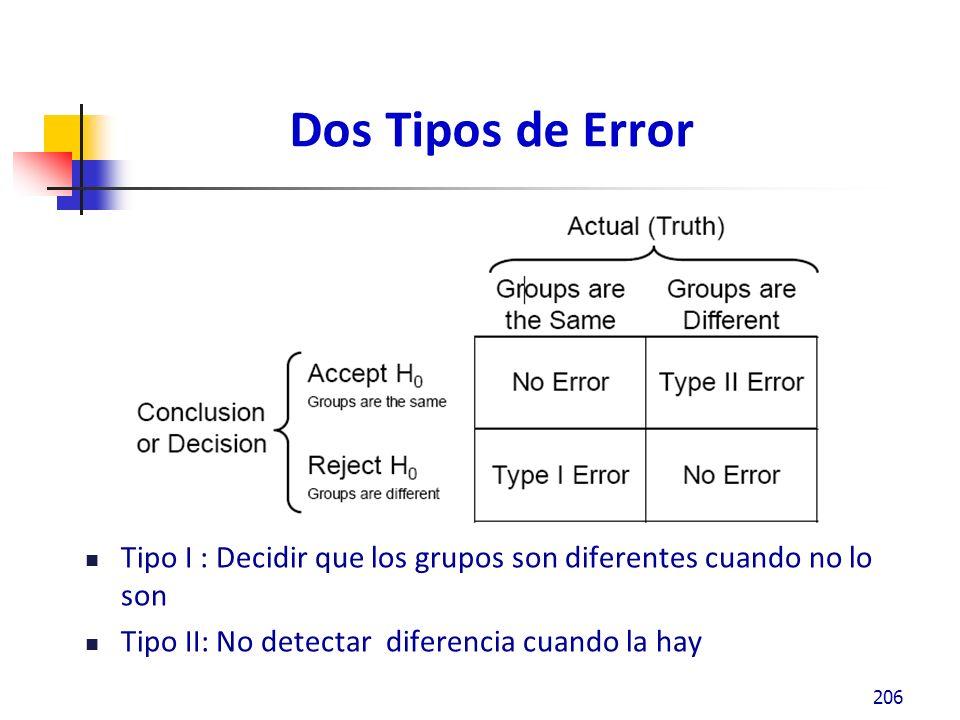 Dos Tipos de Error Tipo I : Decidir que los grupos son diferentes cuando no lo son.