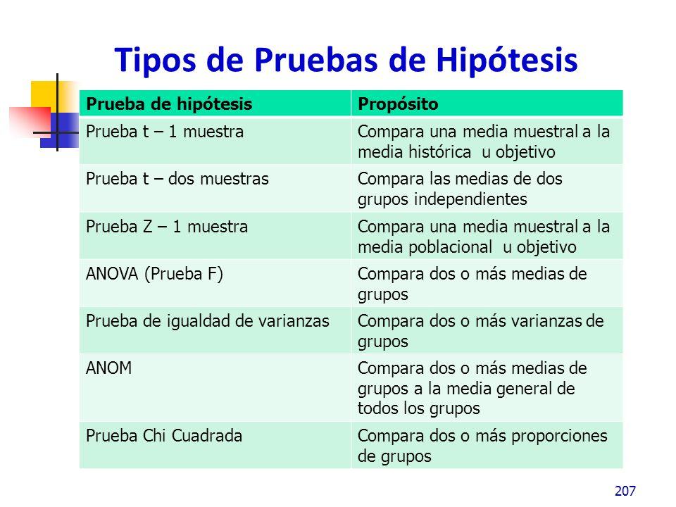 Tipos de Pruebas de Hipótesis