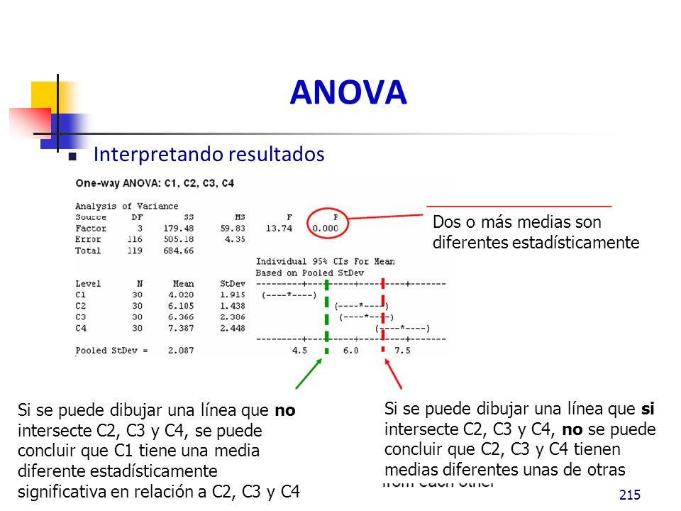 ANOVA Interpretando resultados