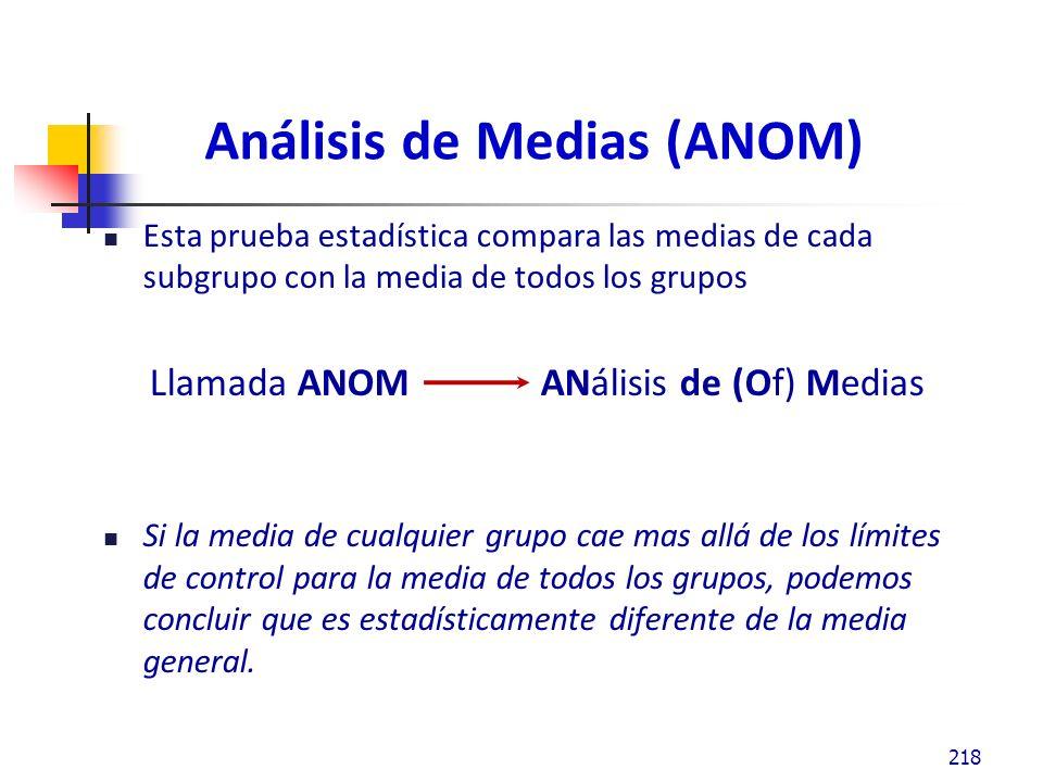 Análisis de Medias (ANOM)