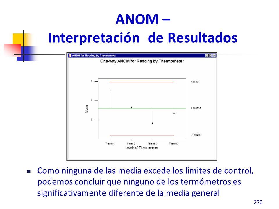 ANOM – Interpretación de Resultados