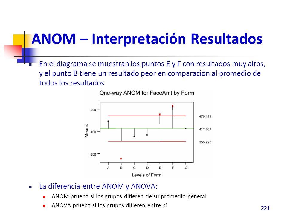 ANOM – Interpretación Resultados