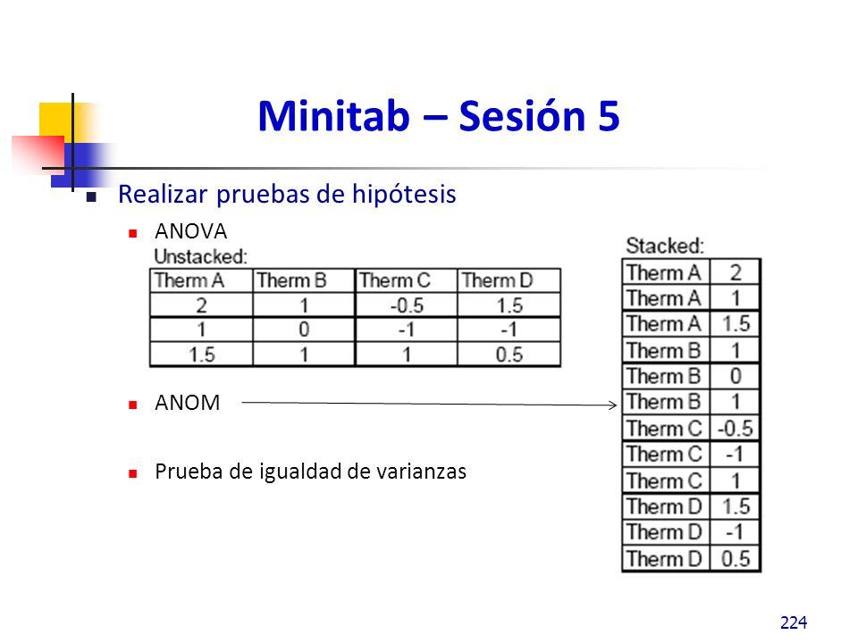 Minitab – Sesión 5 Realizar pruebas de hipótesis ANOVA ANOM