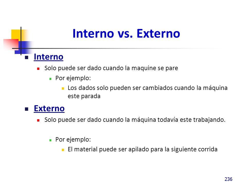 Interno vs. Externo Interno Externo