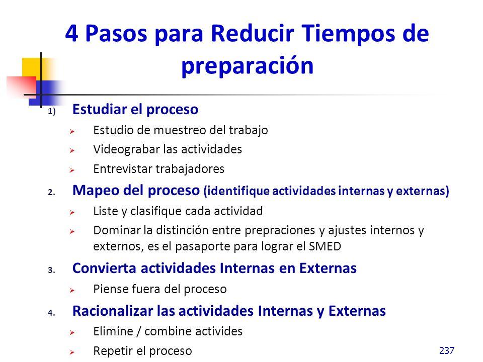 4 Pasos para Reducir Tiempos de preparación