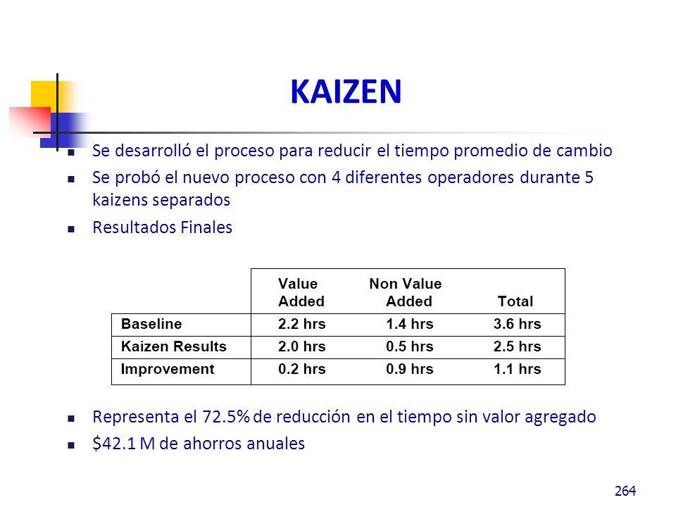 KAIZEN Se desarrolló el proceso para reducir el tiempo promedio de cambio.