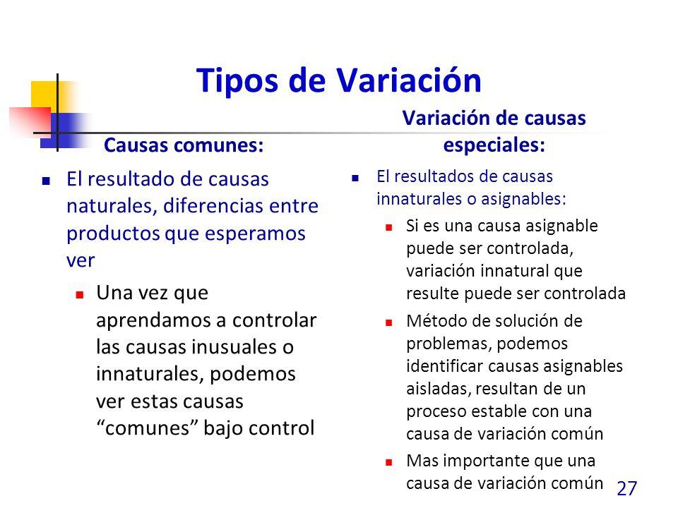Variación de causas especiales: