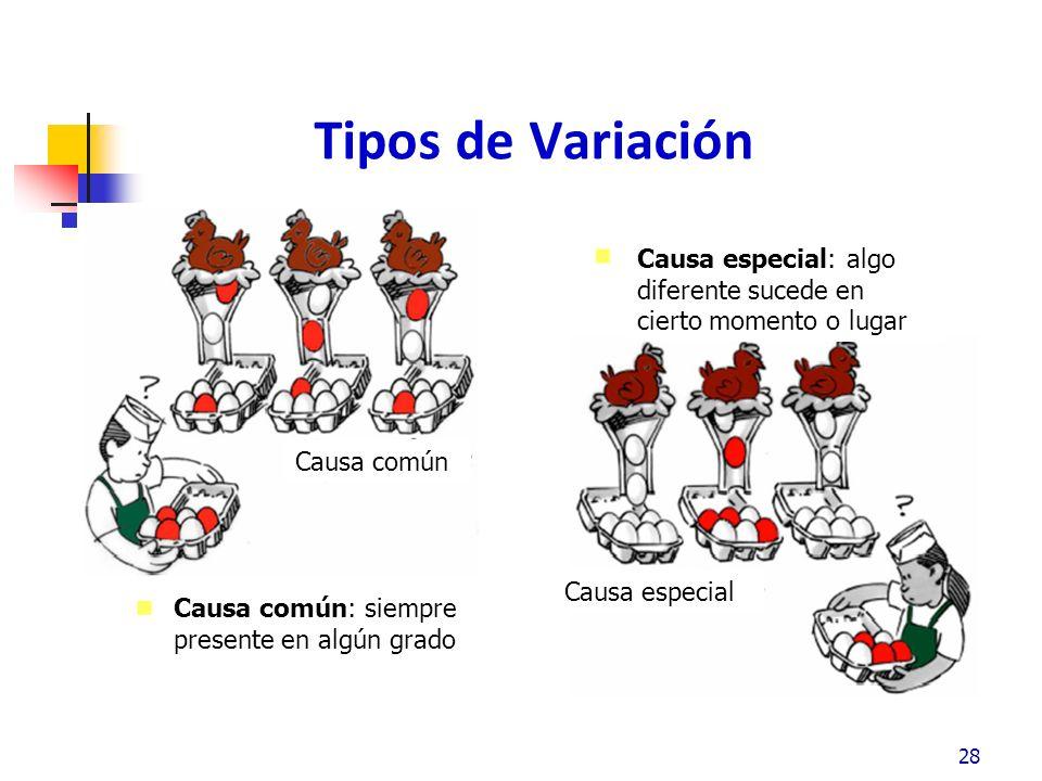 Tipos de Variación Causa especial: algo diferente sucede en cierto momento o lugar. Causa común. Causa especial.