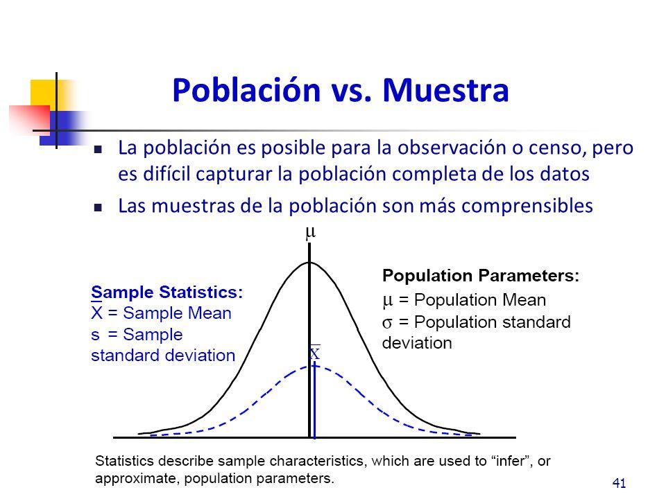 Población vs. Muestra La población es posible para la observación o censo, pero es difícil capturar la población completa de los datos.