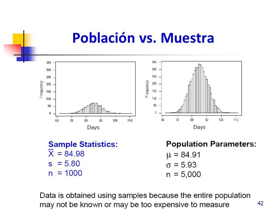 Población vs. Muestra