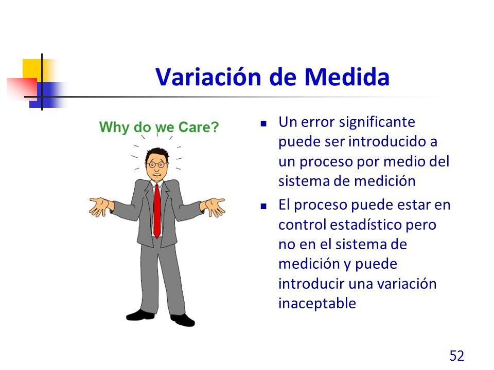 Variación de Medida Un error significante puede ser introducido a un proceso por medio del sistema de medición.