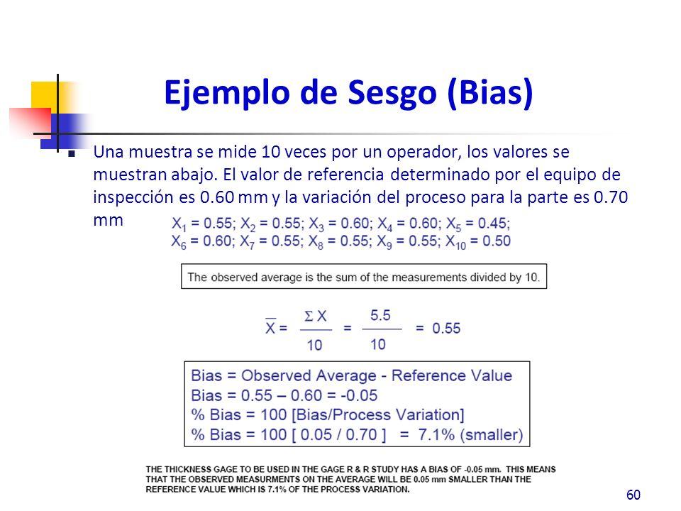 Ejemplo de Sesgo (Bias)