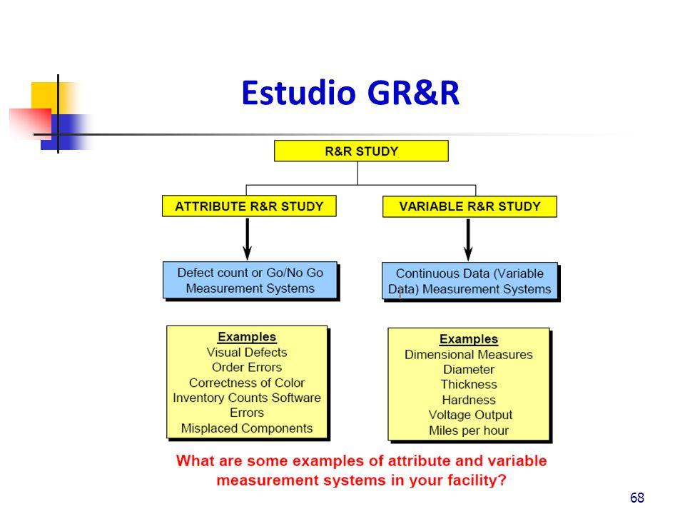 Estudio GR&R