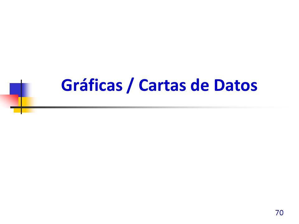 Gráficas / Cartas de Datos