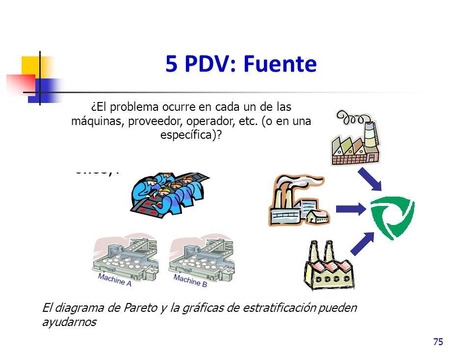 5 PDV: Fuente ¿El problema ocurre en cada un de las máquinas, proveedor, operador, etc. (o en una específica)