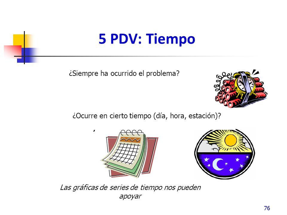 5 PDV: Tiempo ¿Siempre ha ocurrido el problema