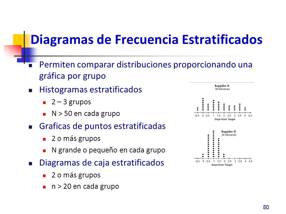 Diagramas de Frecuencia Estratificados