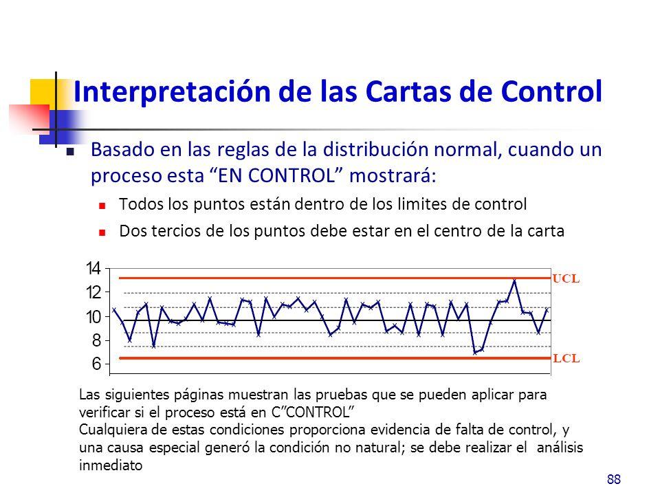 Interpretación de las Cartas de Control