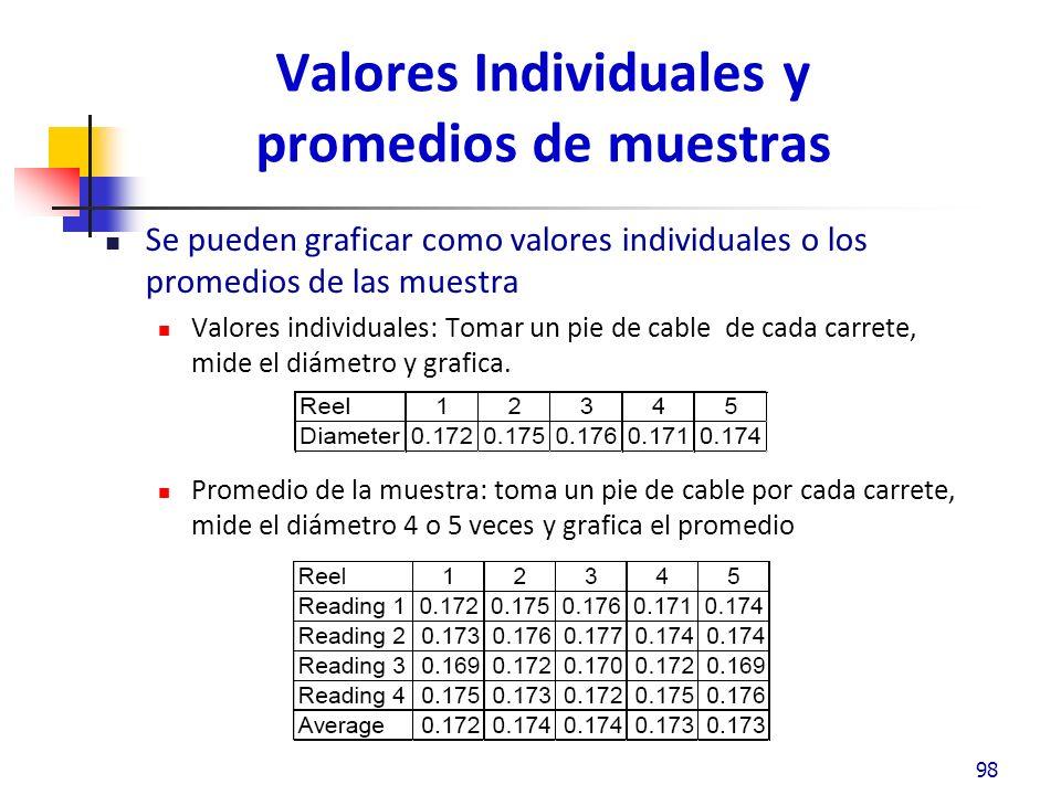 Valores Individuales y promedios de muestras