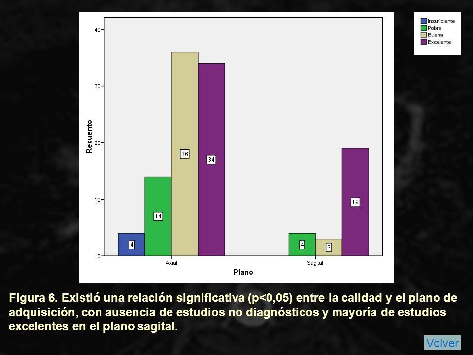 Figura 6. Existió una relación significativa (p<0,05) entre la calidad y el plano de adquisición, con ausencia de estudios no diagnósticos y mayoría de estudios excelentes en el plano sagital.