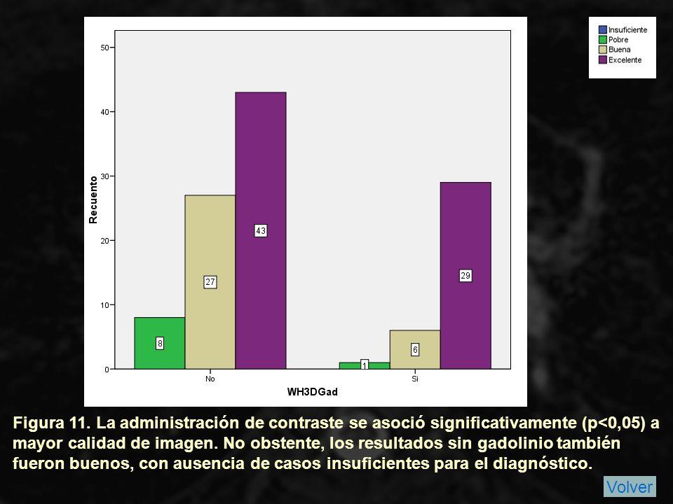 Figura 11. La administración de contraste se asoció significativamente (p<0,05) a mayor calidad de imagen. No obstente, los resultados sin gadolinio también fueron buenos, con ausencia de casos insuficientes para el diagnóstico.