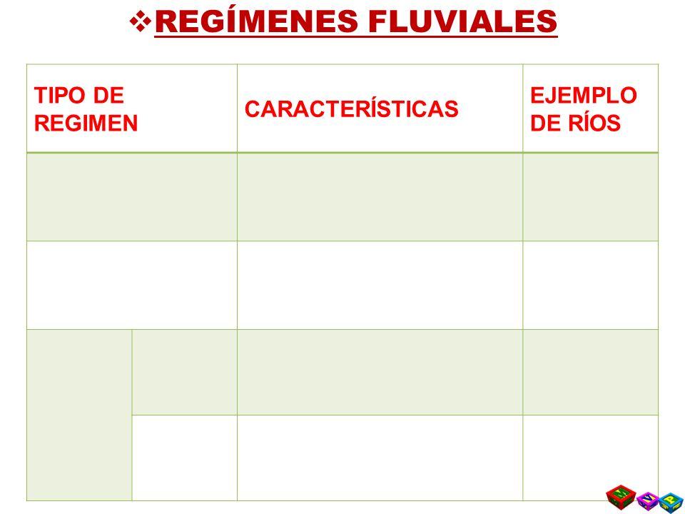 REGÍMENES FLUVIALES TIPO DE REGIMEN CARACTERÍSTICAS EJEMPLO DE RÍOS