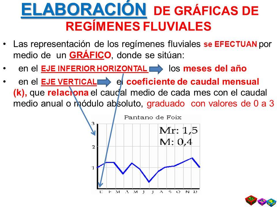 ELABORACIÓN DE GRÁFICAS DE REGÍMENES FLUVIALES
