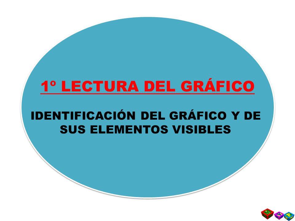 IDENTIFICACIÓN DEL GRÁFICO Y DE SUS ELEMENTOS VISIBLES