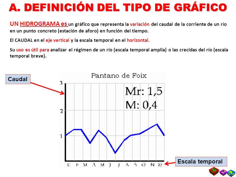 A. DEFINICIÓN DEL TIPO DE GRÁFICO