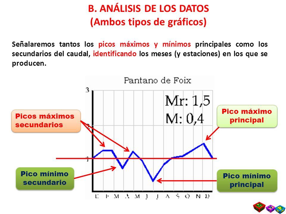 (Ambos tipos de gráficos) Pico mínimo secundario