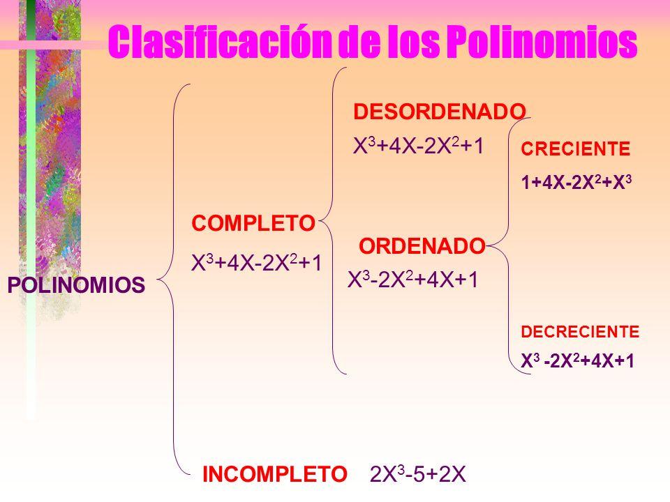Clasificación de los Polinomios