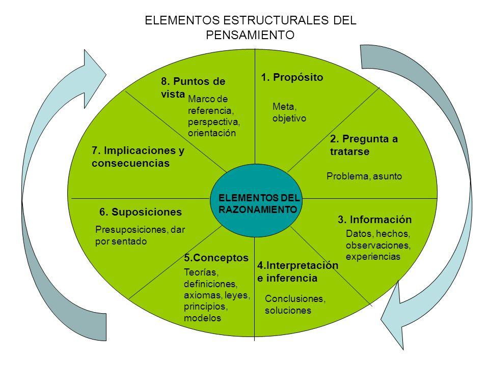 ELEMENTOS ESTRUCTURALES DEL PENSAMIENTO